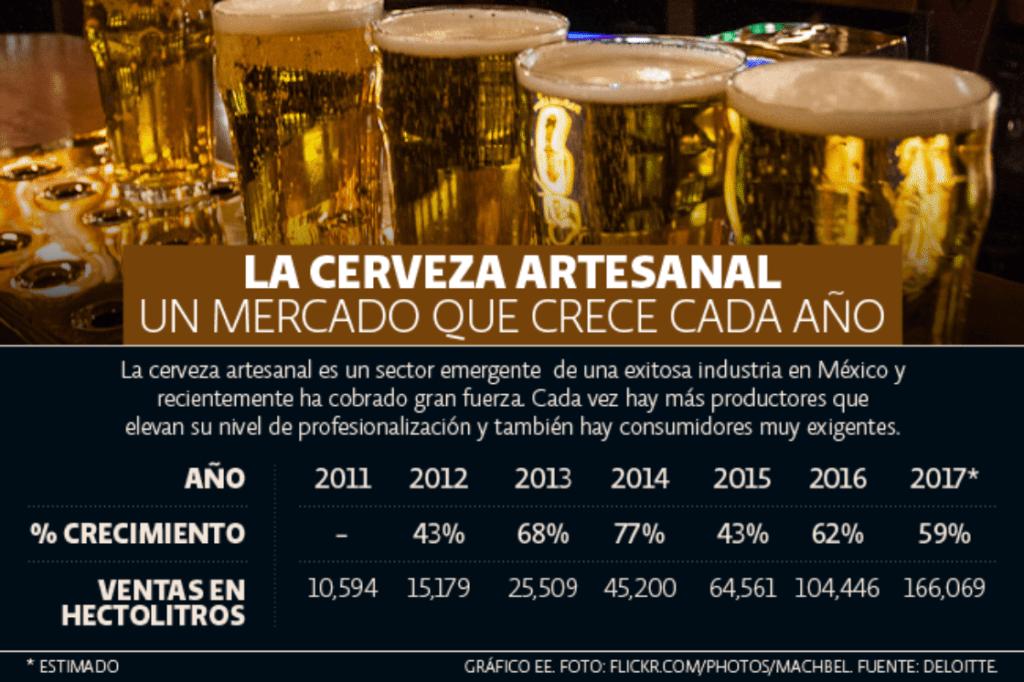 Ruta de la Cerveza Artesanal de Quintana Roo